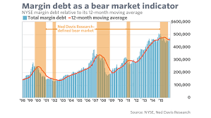 Nyse Margin Debt Chart Opinion Is This Bone Chilling Indicator Really Saying