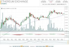 Ethereum Market Report Eth Btc Up 17 01 On The Week