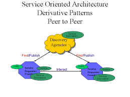 web services architecturepeer to peer view