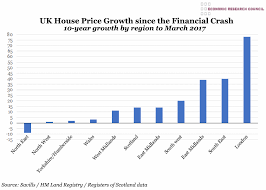 Chart Of The Week Week 33 2017 Uk Houseprice Growth Since
