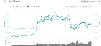 Is now a good time to buy bitcoin? Bitcoin Btc Price Prediction And Analysis In October 2020 Coindoo