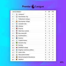 Premier League - ตารางคะแนนหลังจบสัปดาห์สุดมันส์ 🔥🔥🔥 #PL