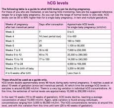 Beta Results Ivf Chart Surprising Hcg Levels In Early Pregnancy Chart Ivf Beta