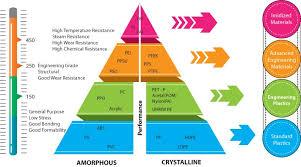 Ultem Chemical Compatibility Chart Machining Ultem A Plastics Guide Aip Precision Machining