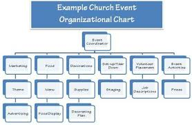Youth Ministry Organizational Chart 10 Elements To Church Event Planning Event Planning
