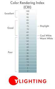 Guide To Lighting Lamping Color Temperature Color