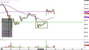 Amazon Amzn Stock Chart Technical Analysis For 06 16 17