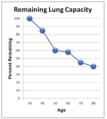 Lung Capacity Chart By Age Powerful Conditioning With Krav Maga