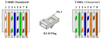 ethernet cat 5 utp cabling ethernet wall jack home depot at Ethernet Wiring Diagram Wall Jack