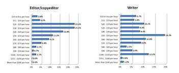 resources for finding lance writing work whsr writer and editor hourly rates according to lance industry report 2012