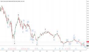 Cs Stock Price And Chart Nyse Cs Tradingview