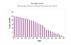 Fertility Age Chart What Is The Best Age For Conception And Pregnancy Health