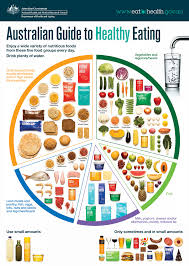 Australian Guide To Healthy Eating Eat For Health