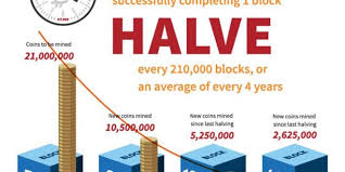 The second bitcoin halving occurred on july 6, 2016, as block number 420,000 was produced and miners began collecting 12.5 btc for every new block, which is the. Can Somebody Clarify Mining Like I M 5 Please Bitcoin ì–'산외국인노동자지원센터