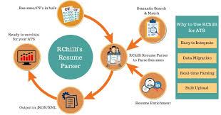 Resume Parsing Gorgeous How Resume Parser Can Be Helpful For Applicant Tracking System