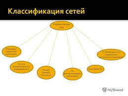Презентация на тему Группа Л Выполнил Ковешников Михаил  2 Компьютерные сети
