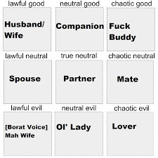 Person Chart What You Call The Person Youre Married To Alignment Chart