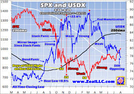 Spx Driving Gold