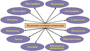 Семейная педагогика источники и связь с другими науками ДОШКОЛЯТА А