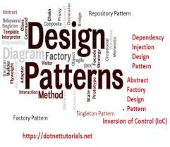 Design Patterns In Net Interesting Design Patterns In Csharp Dotnet And MVC Dot Net Tutorials