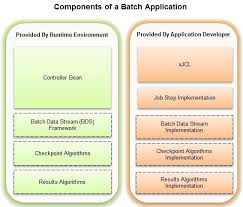 Java Web Sphere Developer Resume Mesmerizing Modernized Javabased Batch Processing In WebSphere Application