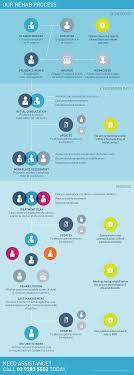 injury case management prudence rehab prudencerehab infographic