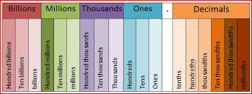 Place Value Chart Of Whole Numbers And Decimals 29 Proper Place Value Chart Through Millions