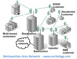 types of networks   lan   wan   man  wlan  sanmetropolitan area network