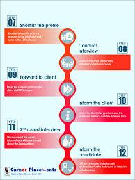 Recruitment Agency Process Flow Chart Recruitment Process