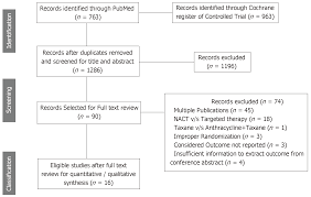 Effectiveness Of Taxanes Over Anthracyclines In Neoadjuvant