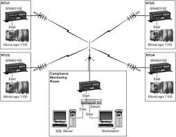 designing the ultimate rtu communication options diagram multi drop wireless scada system using frequency hopping modems