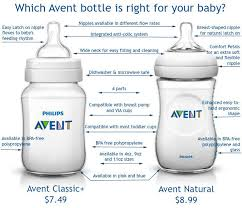 Baby Bottle Size Chart Philips Avents Natural Vs Classic Bottles Whats The