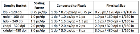 Pixels To Dpi Conversion Chart Understanding Density Independence In Android Captech