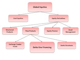 delta one trading is so complicated that respected city broker terry smith said in last friday s financial times management doesn t understand what goes