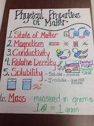 Physical Properties Of Matter Anchor Chart Physical