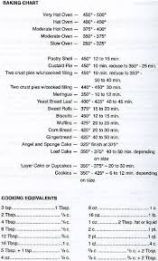 Table Of Equivalent Measures Cooking Equivalents Baking Chart