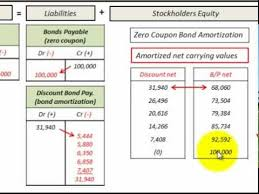Amortization Bonds Zero Coupon Bond Issued At Discount Amortization And Accounting Journal Entries