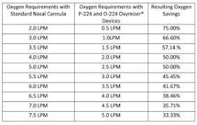 Oxymizer Disposable Oxygen Conserver