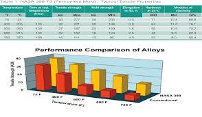 Aluminum Alloy For High Temperature Applications