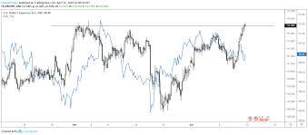 Dxy Chart The U S Dollar And Rates A Bearish Easter Seeking Alpha