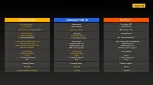 Realme lansează modelele 5 Pro, X2 şi ...
