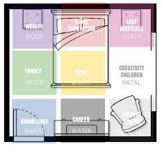 Feng Shui Map Bedroom Sistem As Corpecol