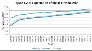 Average Life Expectancy In India 2019 What We Can Learn