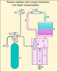 rebreather schematic diagram of the breathing gas circuit of a passive addition semi closed circuit rebreather