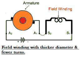 dc motor field wiring simple wiring diagram 4 Wire Wiring Diagram at 4 Wire Dc Motor Connection Diagram
