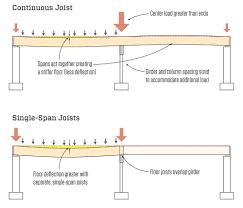 Joist Design Example Continuous Vs Single Span Joists Jlc Online