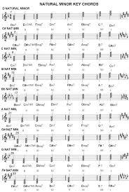 Chord Charts Music Scale Harmonization Major Minor