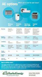 Home Air Conditioning System Options A Side By Side Comparison