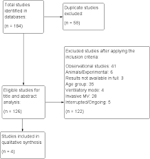 Case study template is a research and statistical report of a subject or event in which it is crucially studied, examined and recorded; Systematic Review Of The Use Of Noninvasive Neurally Adjusted Ventilatory Assist Vs Conventional Noninvasive Ventilation In Pediatric Patients With Acute Respiratory Failure Authorea