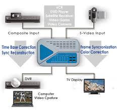 video time base corrector synchronizer color corrector product application diagram for digital video frame synchronizer time base corrector